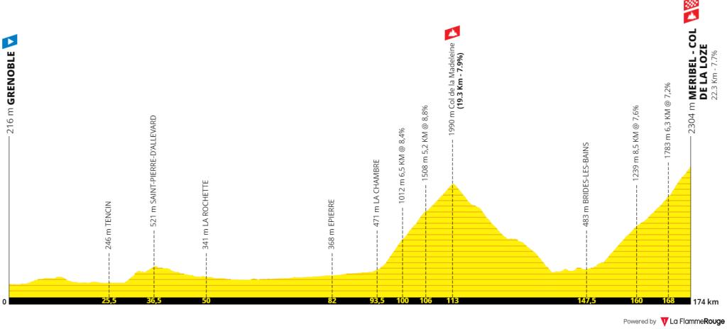 Tour de France Etape 17